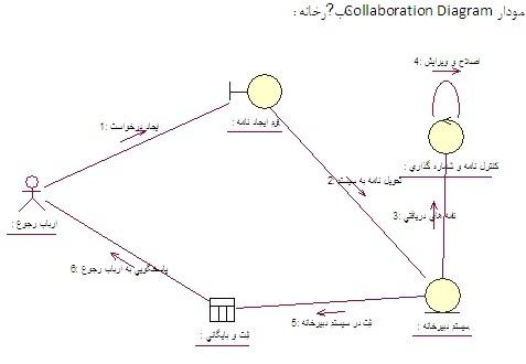 collaboration-diagram
