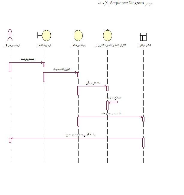 sequnce-diagram