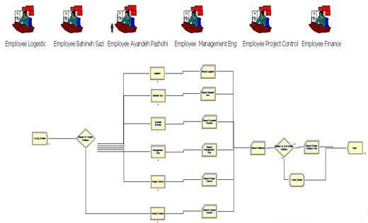 دانلود پروژه شبیه سازی سیستم ثبت نام دانشجویان در ارنا به همراه داکیومنت توضیحات